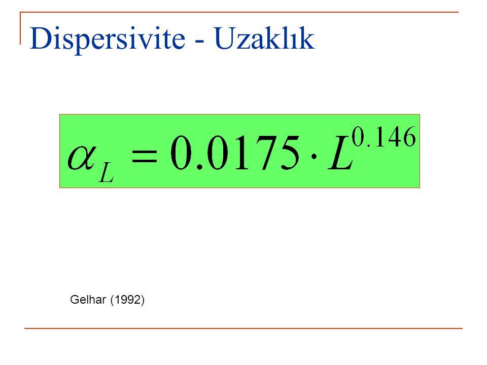Dispersivite - Uzaklık