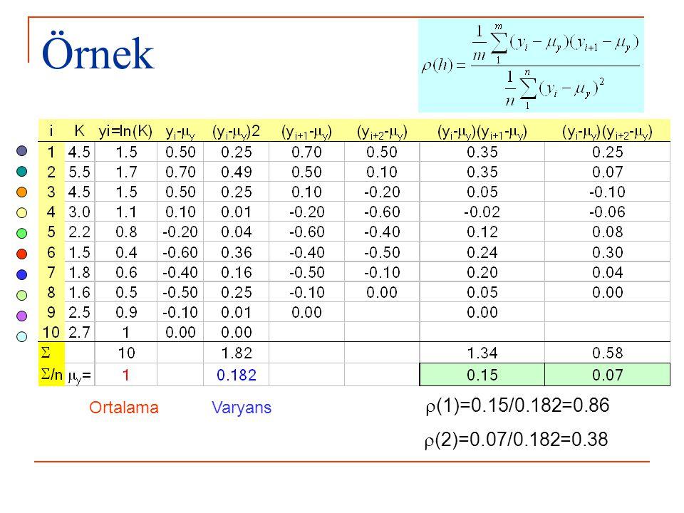 Örnek Ortalama Varyans r(1)=0.15/0.182=0.86 r(2)=0.07/0.182=0.38