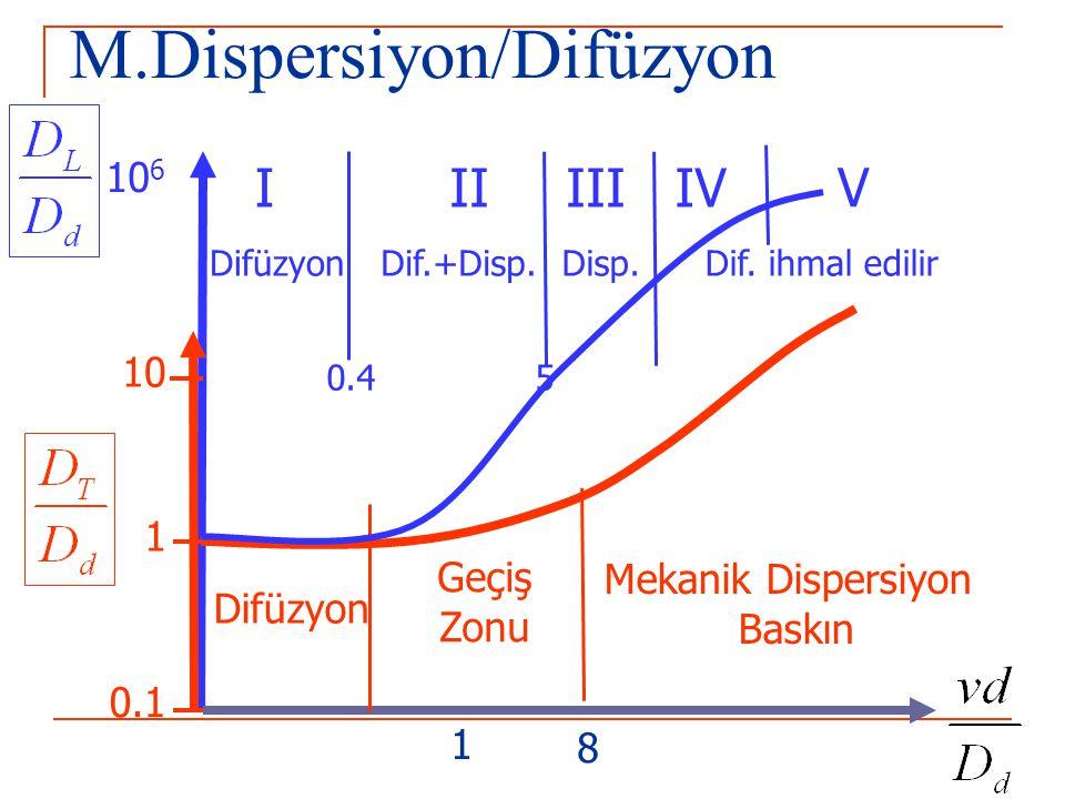 M.Dispersiyon/Difüzyon