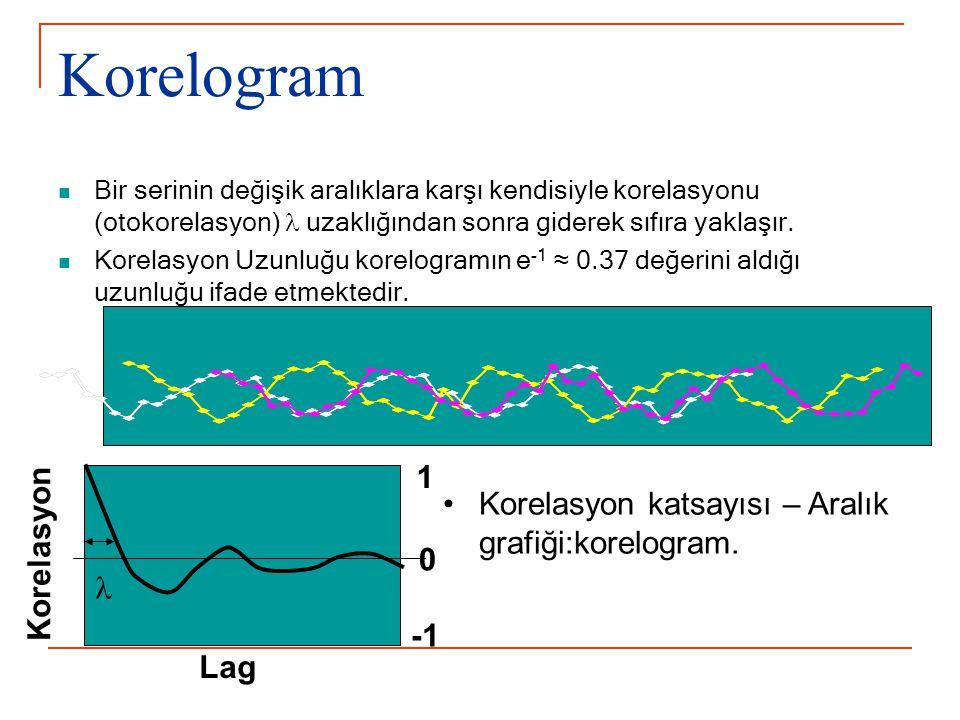 Korelogram 1 Korelasyon katsayısı – Aralık grafiği:korelogram.