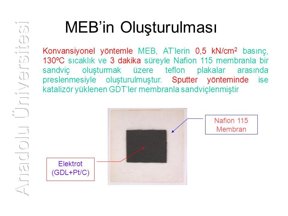 Anadolu Üniversitesi MEB'in Oluşturulması
