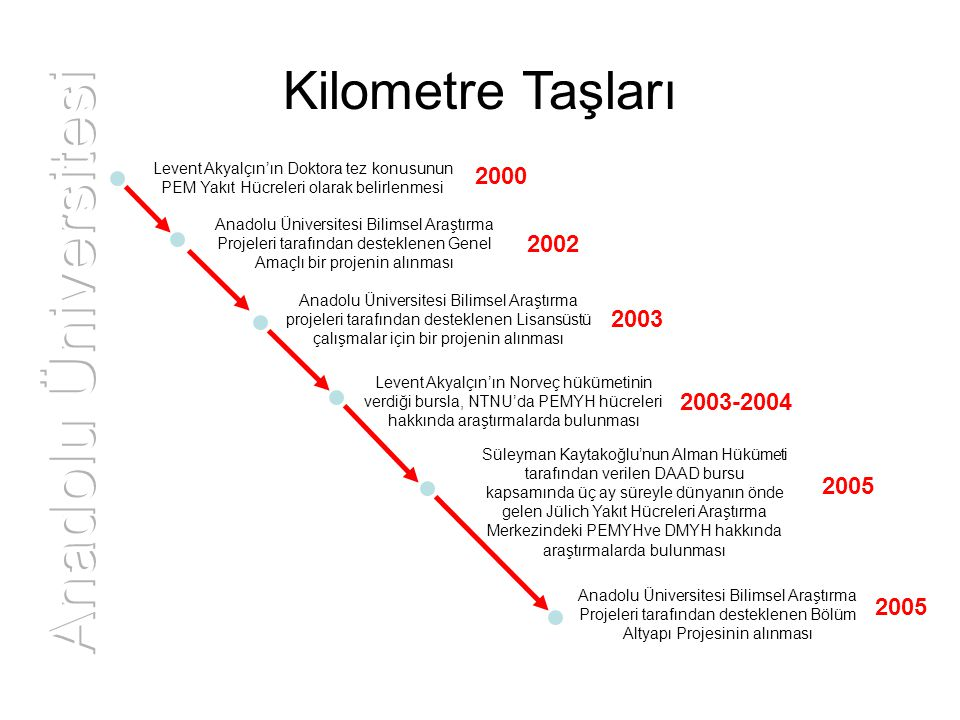Anadolu Üniversitesi Kilometre Taşları 2000 2002 2003 2003-2004 2005
