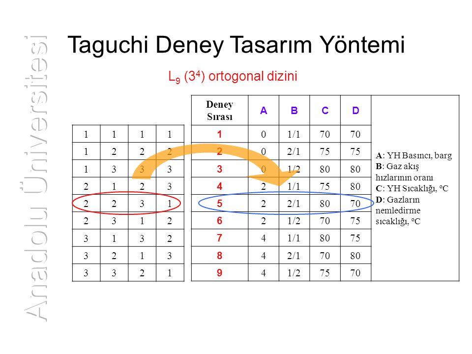 Taguchi Deney Tasarım Yöntemi