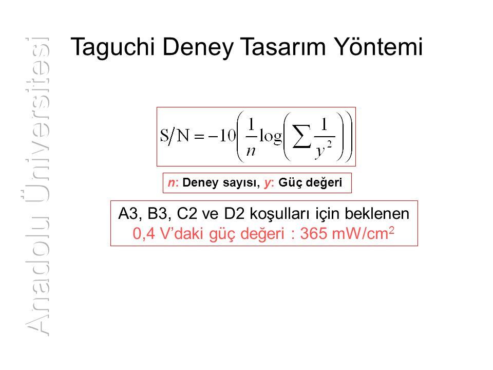 Anadolu Üniversitesi Taguchi Deney Tasarım Yöntemi