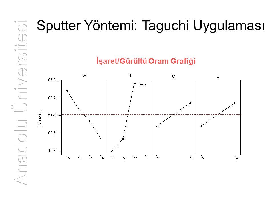 Sputter Yöntemi: Taguchi Uygulaması