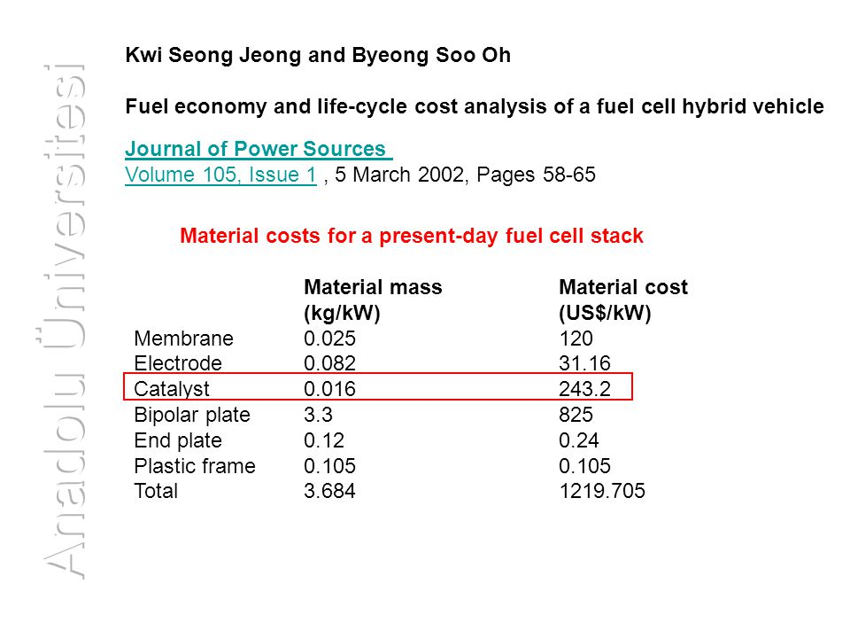 Material costs for a present-day fuel cell stack