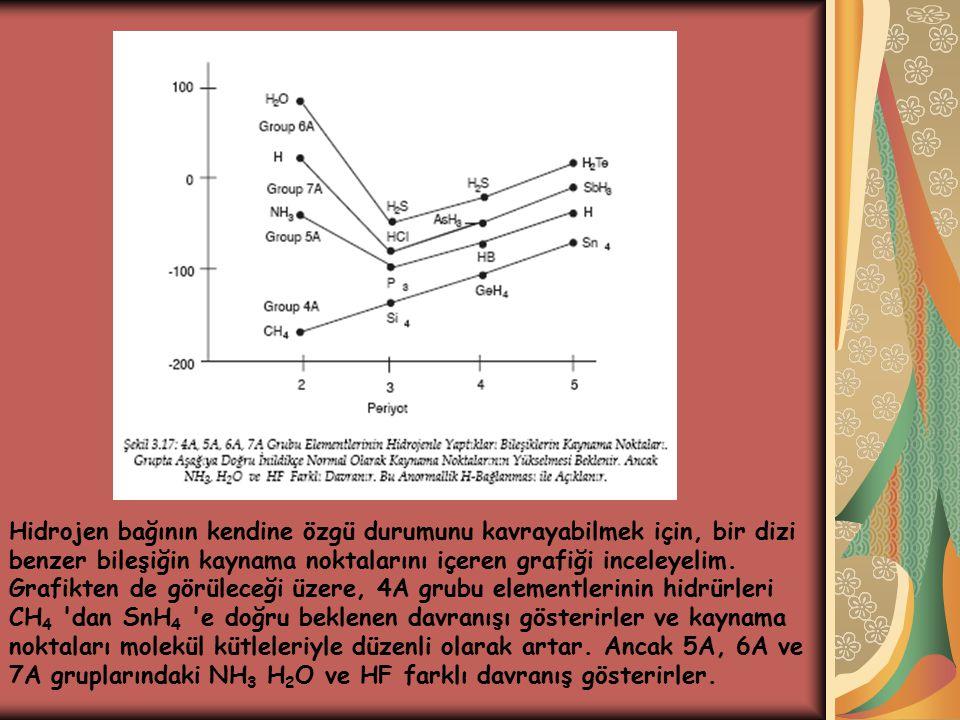 Hidrojen bağının kendine özgü durumunu kavrayabilmek için, bir dizi benzer bileşiğin kaynama noktalarını içeren grafiği inceleyelim.