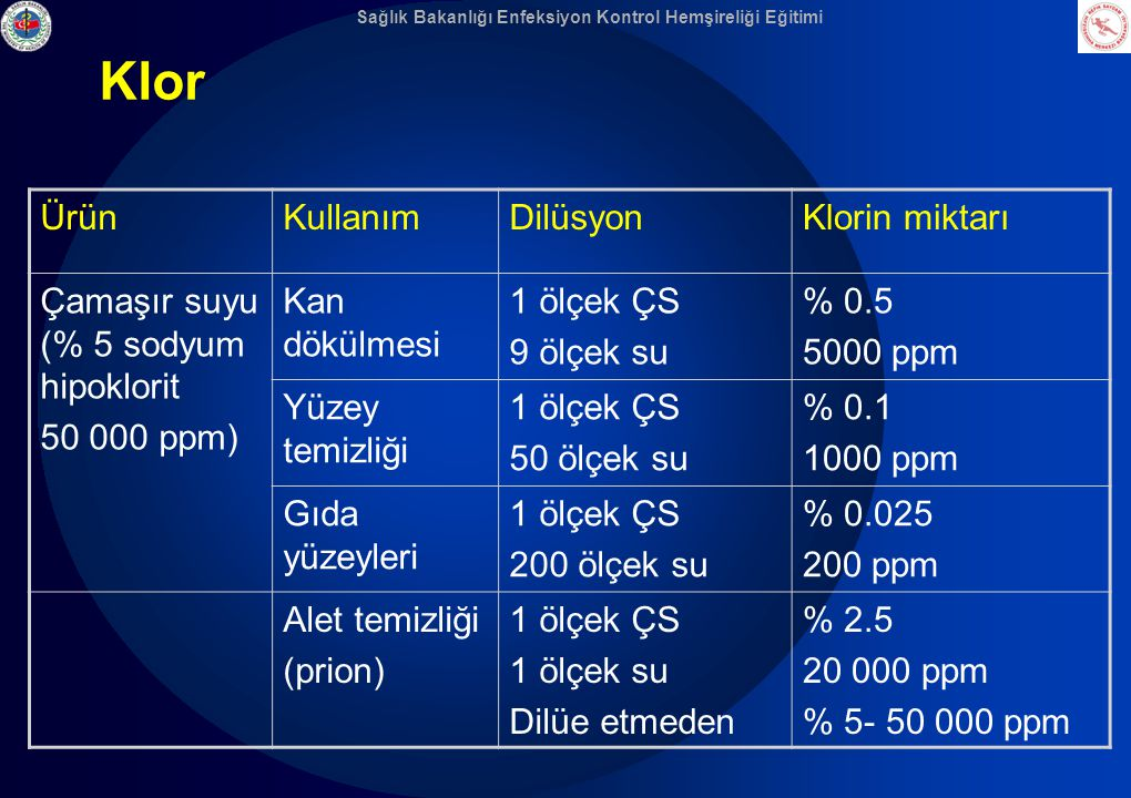Klor Ürün Kullanım Dilüsyon Klorin miktarı