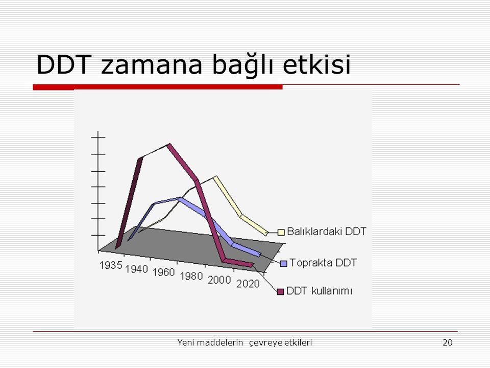 DDT zamana bağlı etkisi