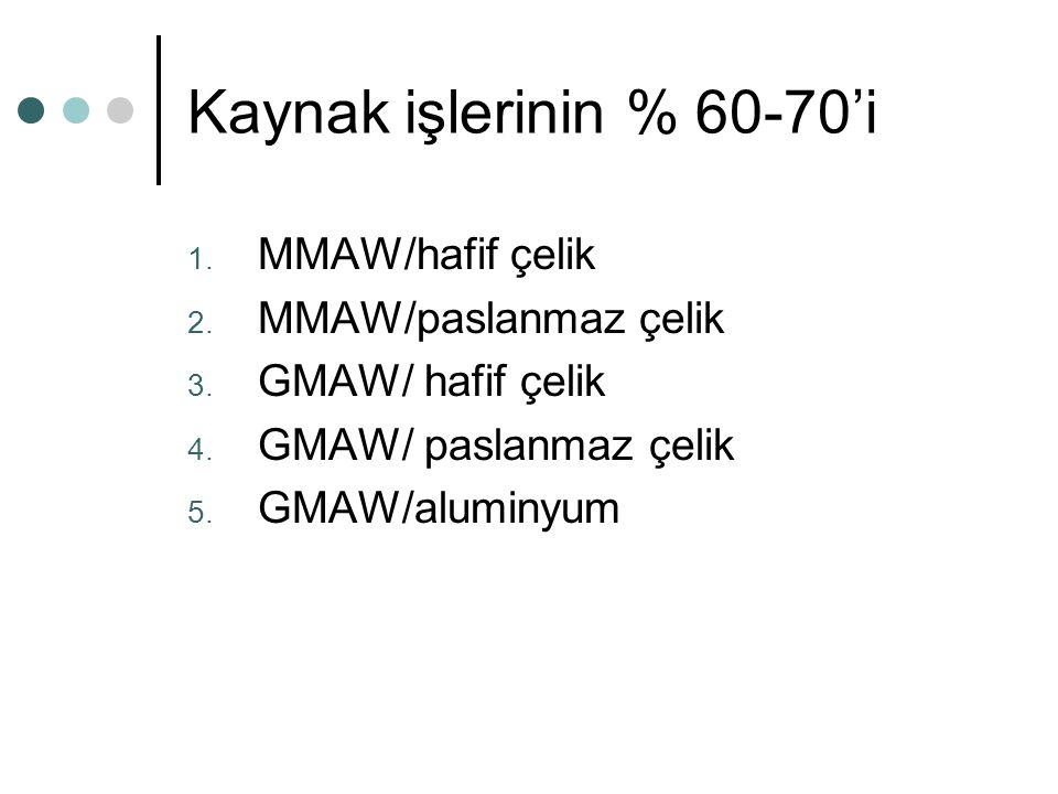 Kaynak işlerinin % 60-70'i MMAW/hafif çelik MMAW/paslanmaz çelik