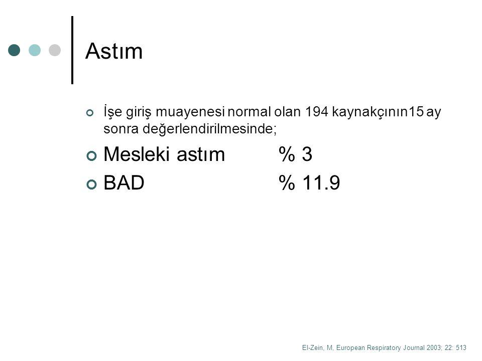 Astım Mesleki astım % 3 BAD % 11.9