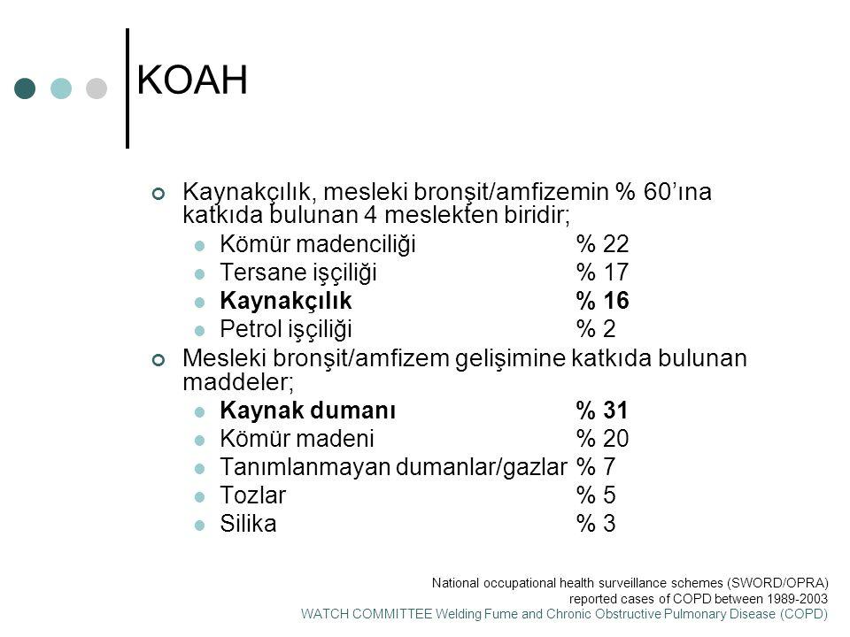 KOAH Kaynakçılık, mesleki bronşit/amfizemin % 60'ına katkıda bulunan 4 meslekten biridir; Kömür madenciliği % 22.