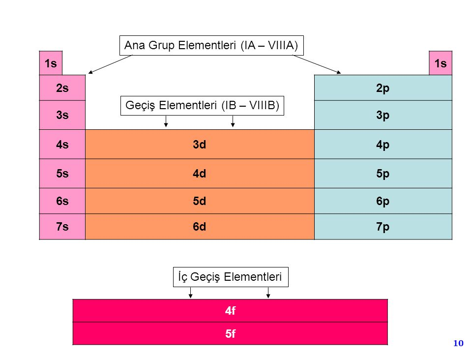 Ana Grup Elementleri (IA – VIIIA)