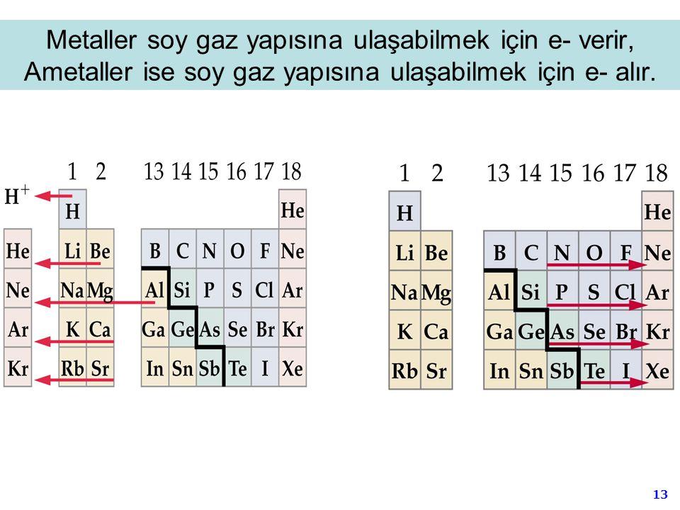 Metaller soy gaz yapısına ulaşabilmek için e- verir, Ametaller ise soy gaz yapısına ulaşabilmek için e- alır.