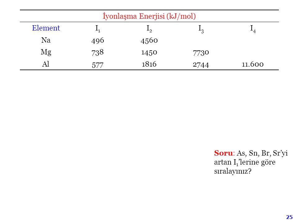 İyonlaşma Enerjisi (kJ/mol)