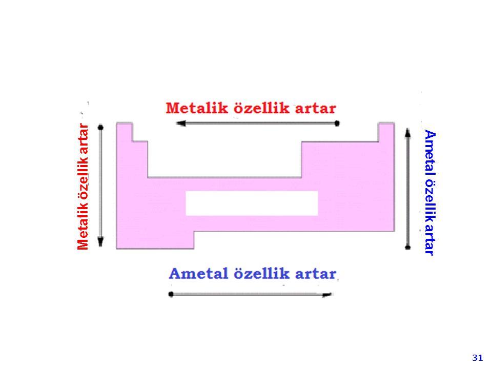 Metalik özellik artar Ametal özellik artar