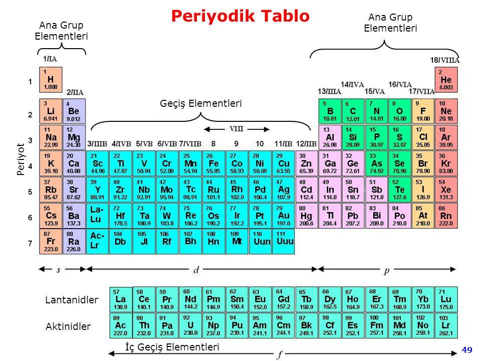 Periyodik Tablo Ana Grup Elementleri Ana Grup Elementleri