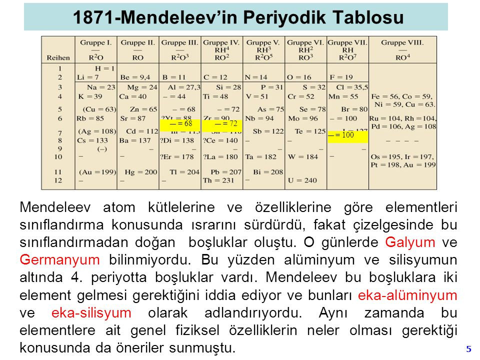 1871-Mendeleev'in Periyodik Tablosu