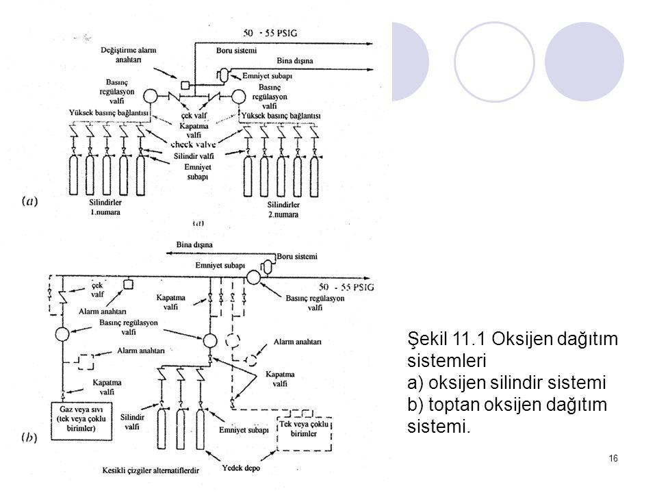 Şekil 11.1 Oksijen dağıtım sistemleri