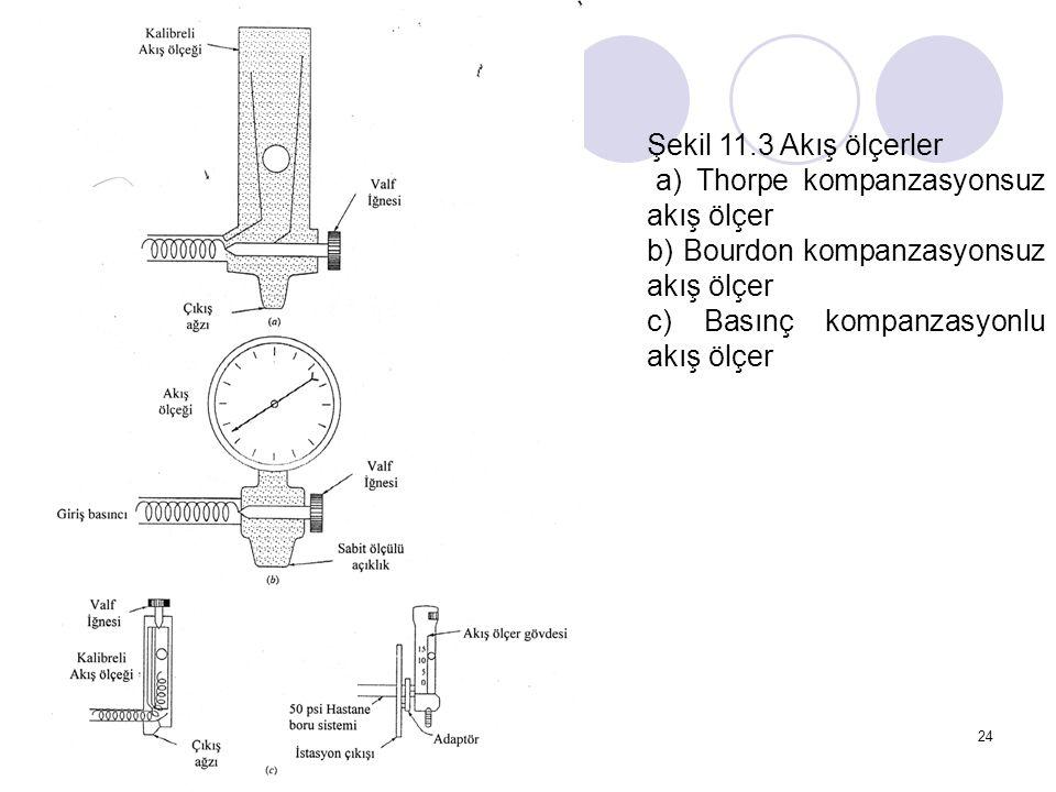 Şekil 11.3 Akış ölçerler a) Thorpe kompanzasyonsuz akış ölçer. b) Bourdon kompanzasyonsuz akış ölçer.