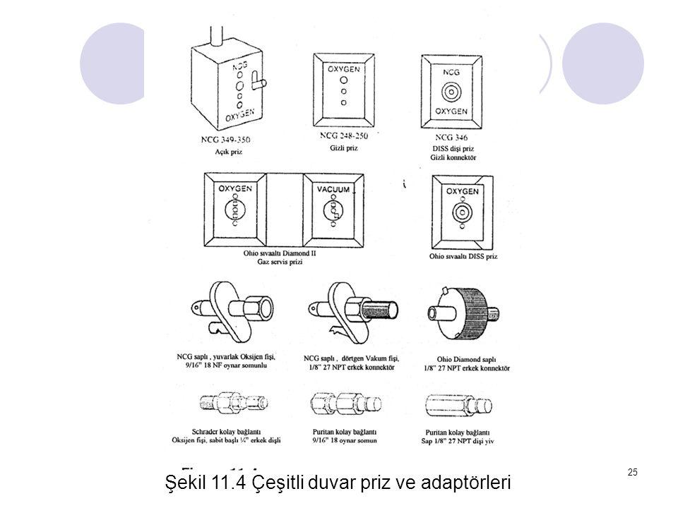 Şekil 11.4 Çeşitli duvar priz ve adaptörleri