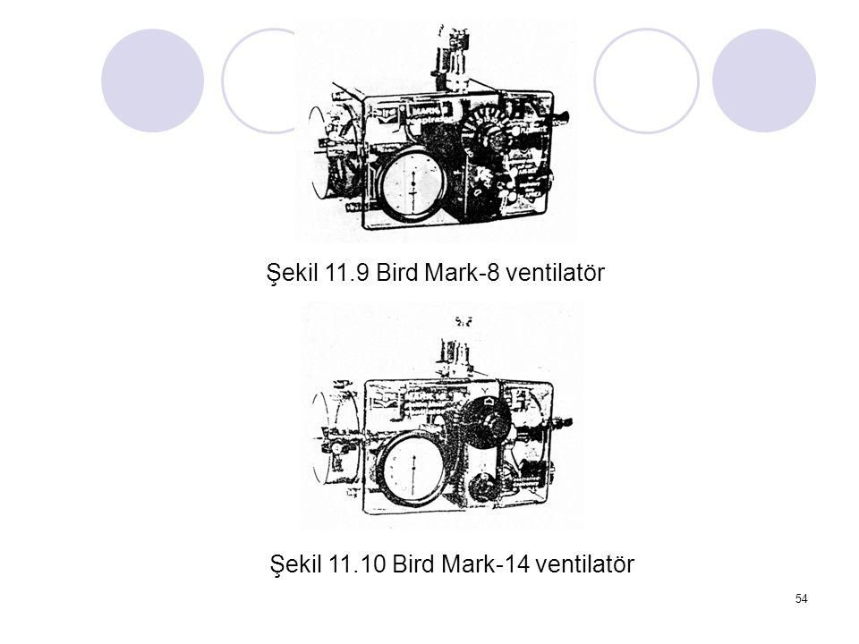 Şekil 11.9 Bird Mark-8 ventilatör