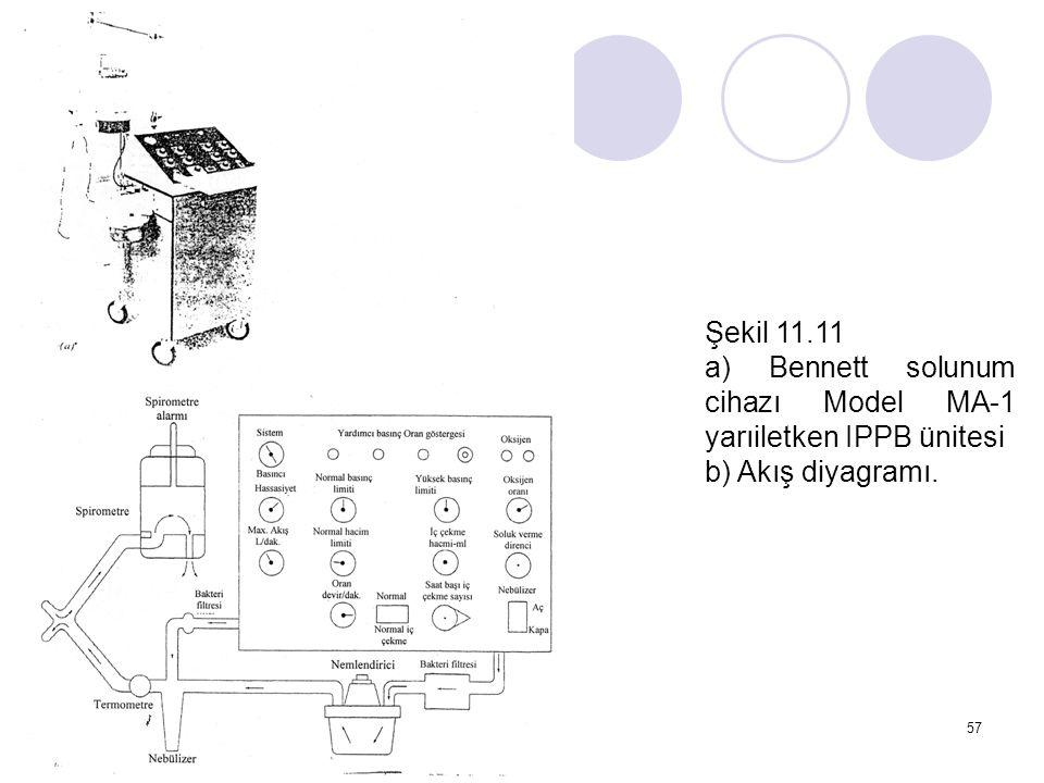 Şekil 11.11 a) Bennett solunum cihazı Model MA-1 yarıiletken IPPB ünitesi b) Akış diyagramı.
