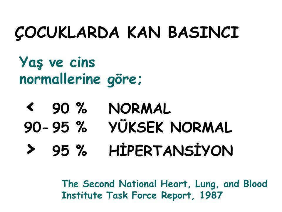 < 90 % NORMAL > 95 % HİPERTANSİYON ÇOCUKLARDA KAN BASINCI