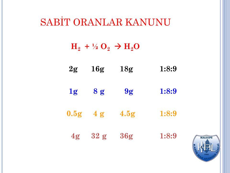 SABİT ORANLAR KANUNU H2 + ½ O2  H2O 2g 16g 18g 1:8:9 1g 8 g 9g 1:8:9
