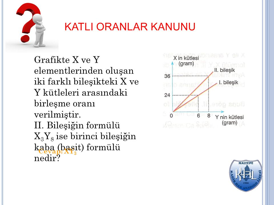 KATLI ORANLAR KANUNU Grafikte X ve Y elementlerinden oluşan iki farklı bileşikteki X ve Y kütleleri arasındaki birleşme oranı verilmiştir.