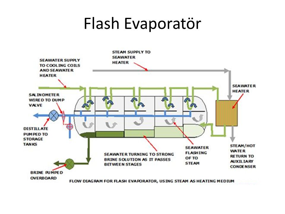 Flash Evaporatör