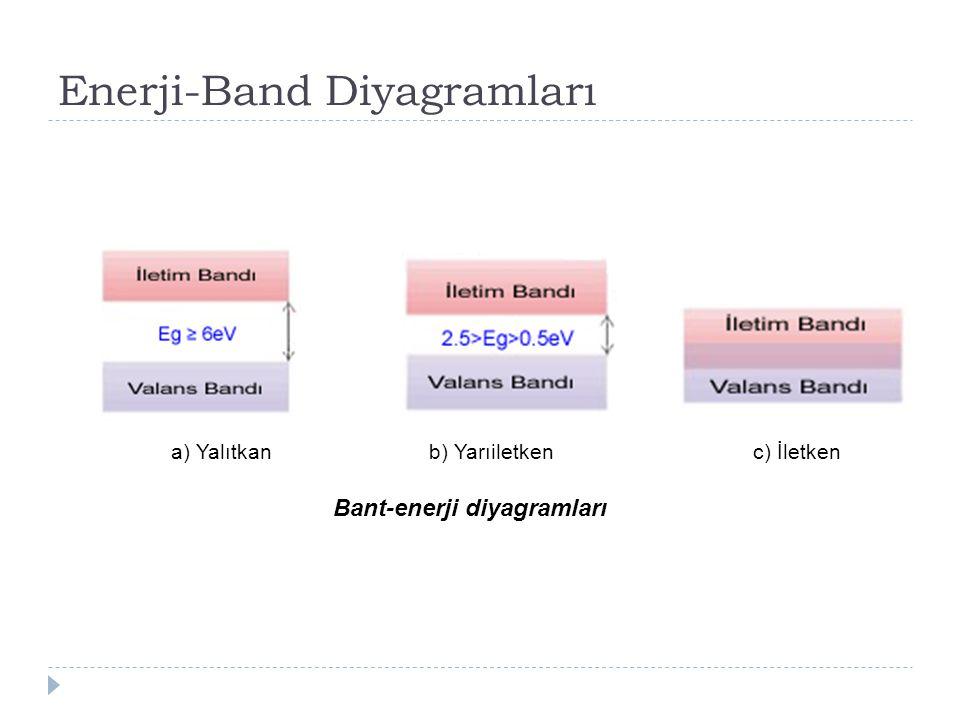 Enerji-Band Diyagramları