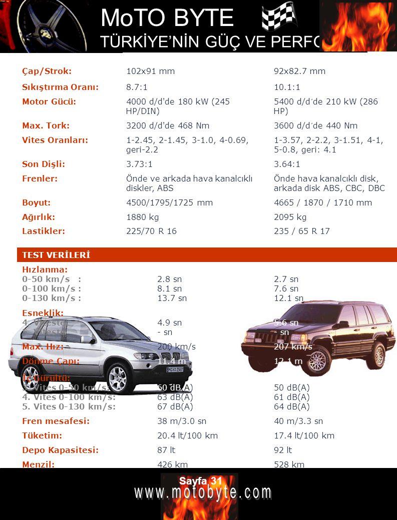Çap/Strok: 102x91 mm. 92x82.7 mm. Sıkıştırma Oranı: 8.7:1. 10.1:1. Motor Gücü: 4000 d/d de 180 kW (245 HP/DIN)