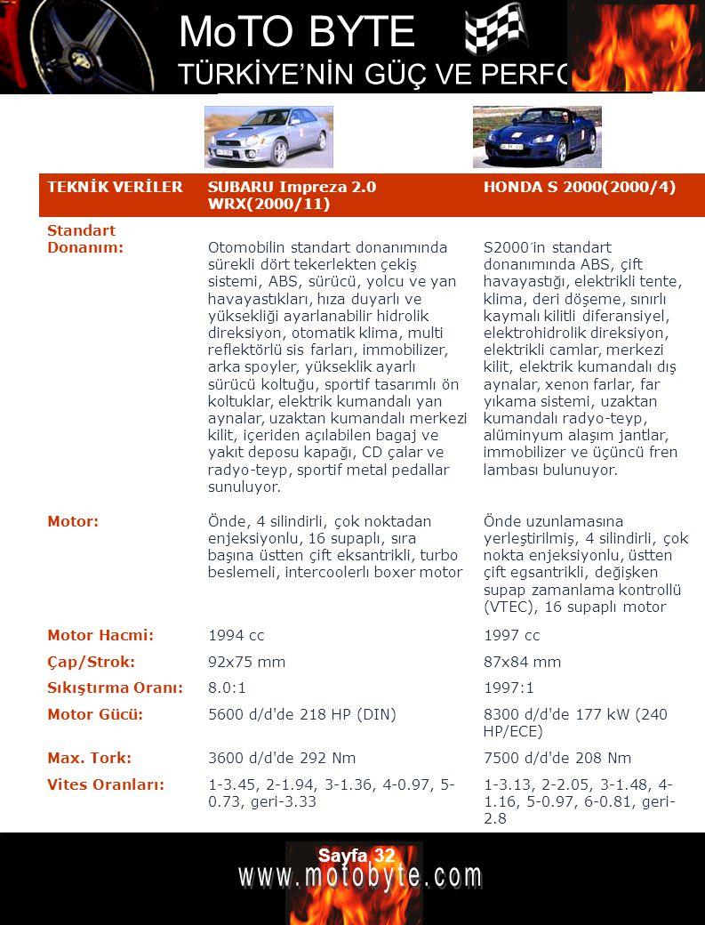 TEKNİK VERİLER SUBARU Impreza 2.0 WRX(2000/11) HONDA S 2000(2000/4) Standart Donanım: