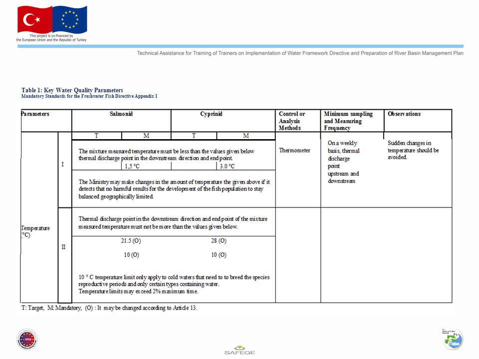 Table 1: Key Water Quality Parameters Mandatory Standards for the Freshwater Fish Directive Appendix 1