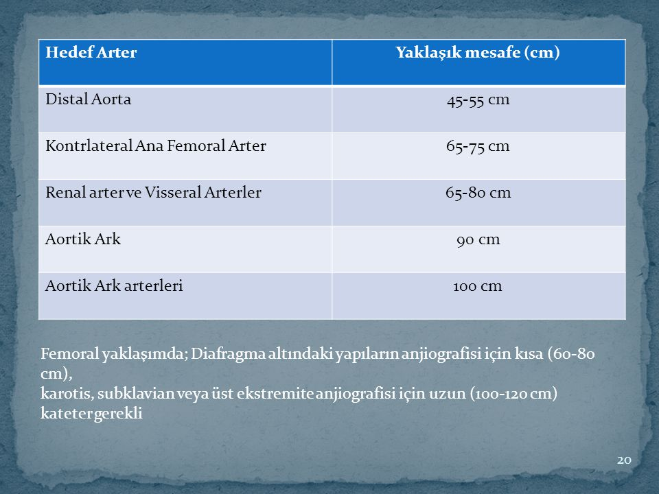 Hedef Arter Yaklaşık mesafe (cm) Distal Aorta. 45-55 cm. Kontrlateral Ana Femoral Arter. 65-75 cm.