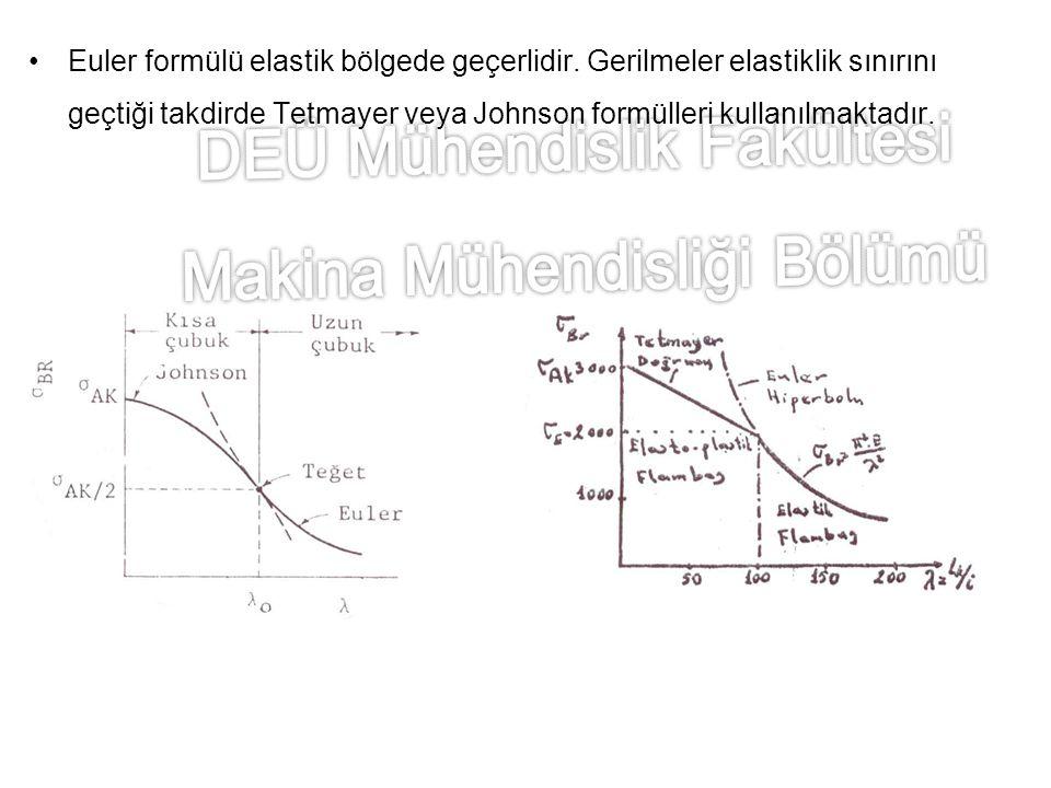 Euler formülü elastik bölgede geçerlidir