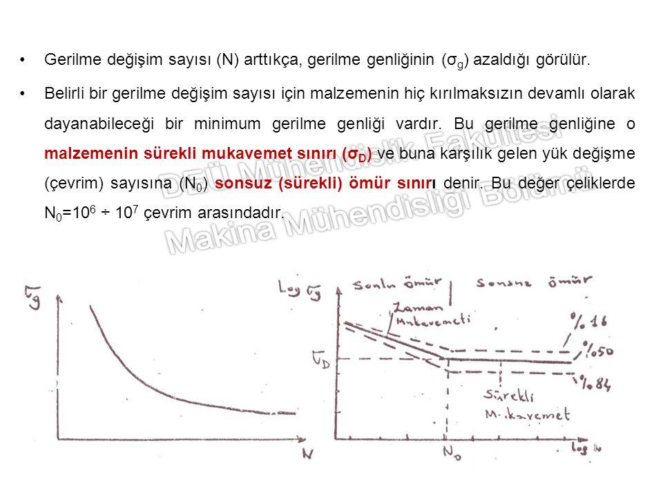Gerilme değişim sayısı (N) arttıkça, gerilme genliğinin (σg) azaldığı görülür.