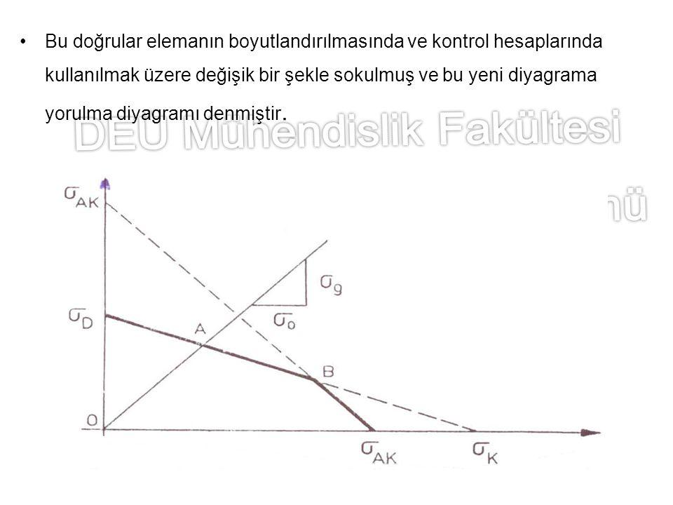 Bu doğrular elemanın boyutlandırılmasında ve kontrol hesaplarında kullanılmak üzere değişik bir şekle sokulmuş ve bu yeni diyagrama yorulma diyagramı denmiştir.