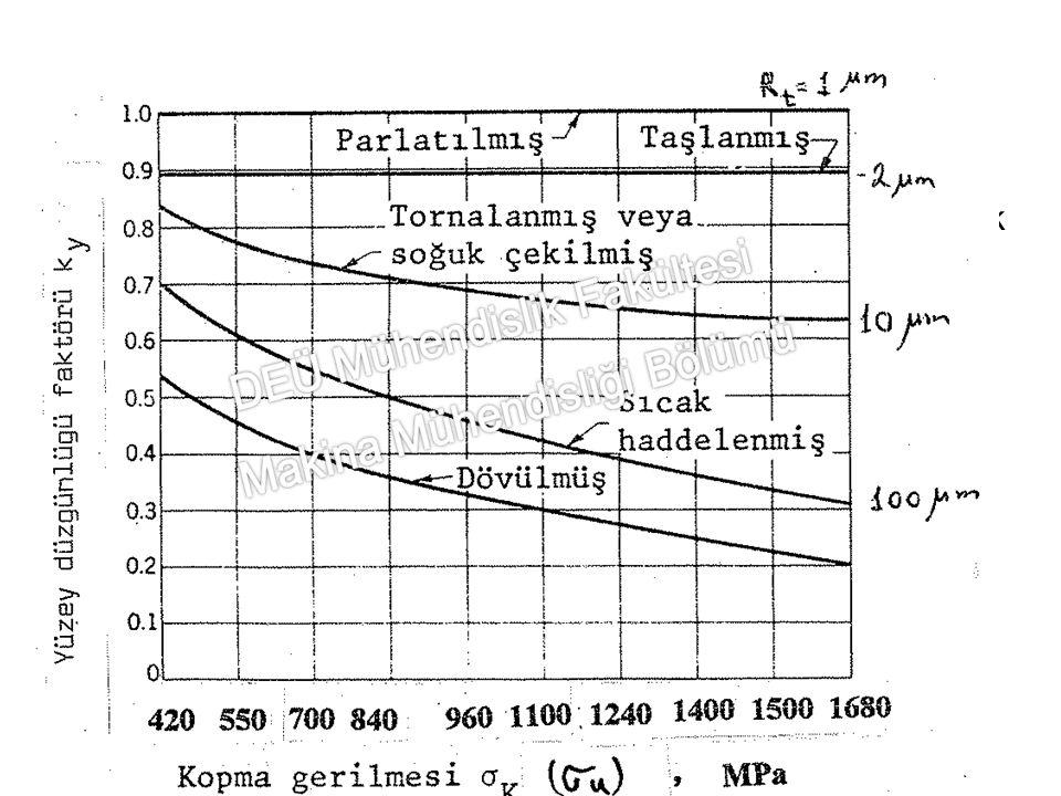 Yüzey düzgünlüğü faktörü (ky): Standart deney çubuklarının yüzeyi çok iyi bir şekilde parlatılmıştır.