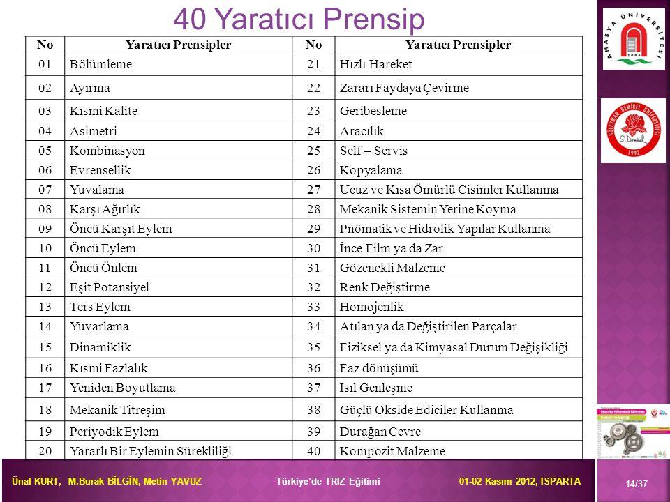 40 Yaratıcı Prensip No Yaratıcı Prensipler 01 Bölümleme 21