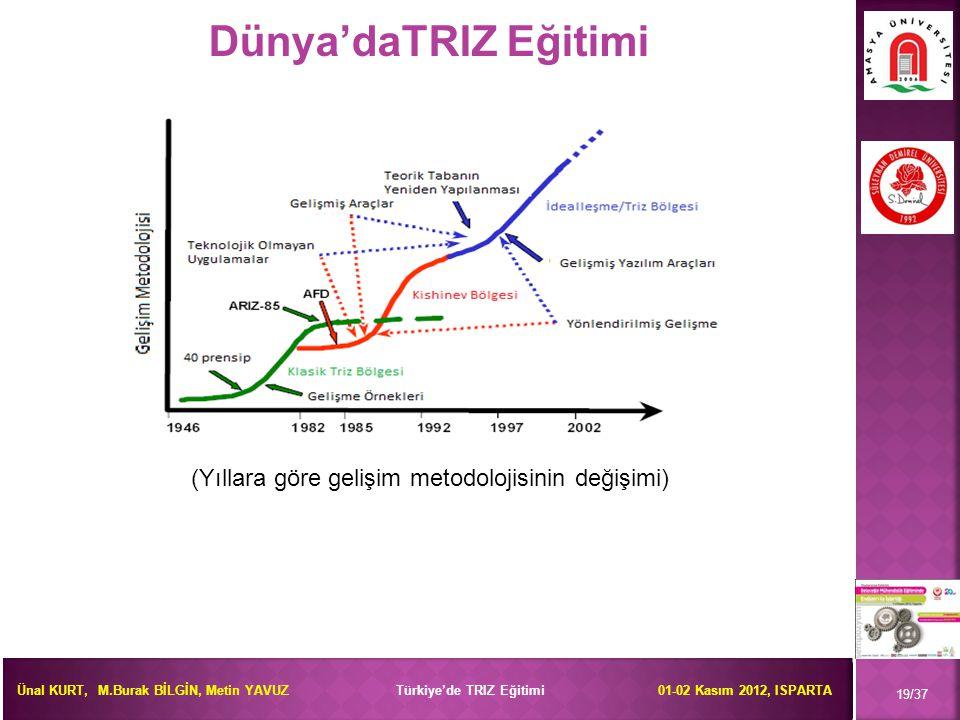 Dünya'daTRIZ Eğitimi (Yıllara göre gelişim metodolojisinin değişimi)