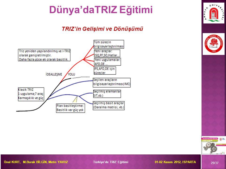 Dünya'daTRIZ Eğitimi TRIZ'in Gelişimi ve Dönüşümü 29/37