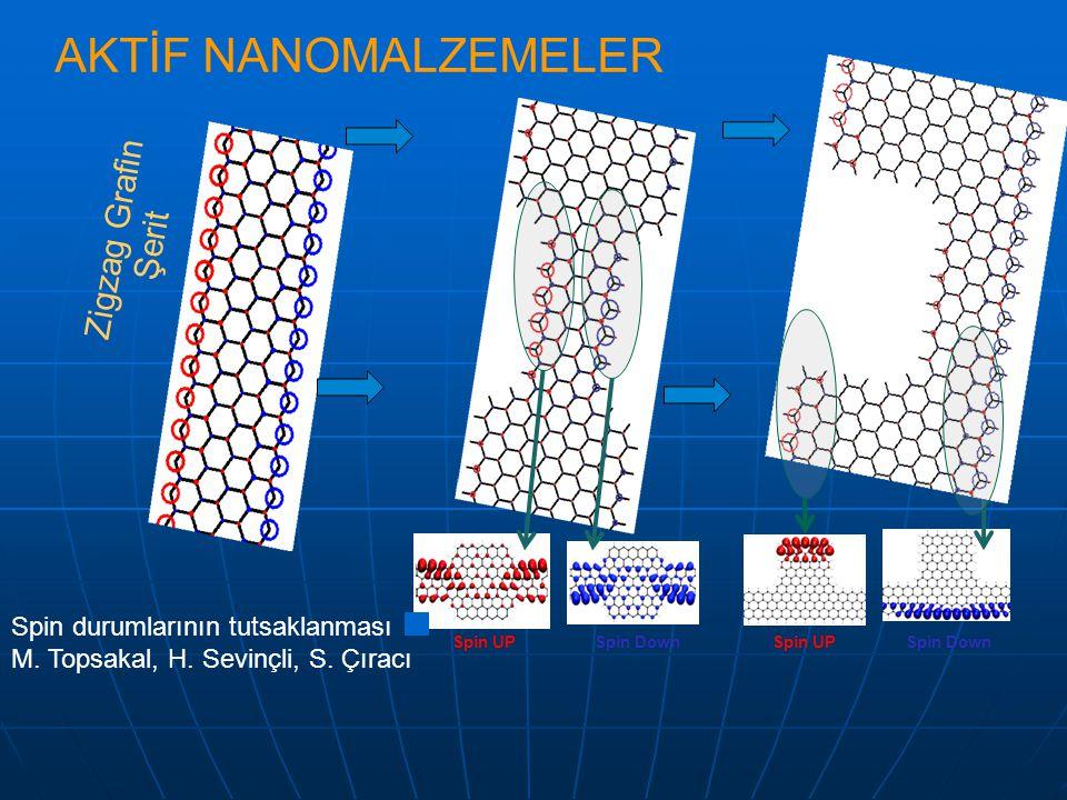 AKTİF NANOMALZEMELER Zigzag Grafin Şerit