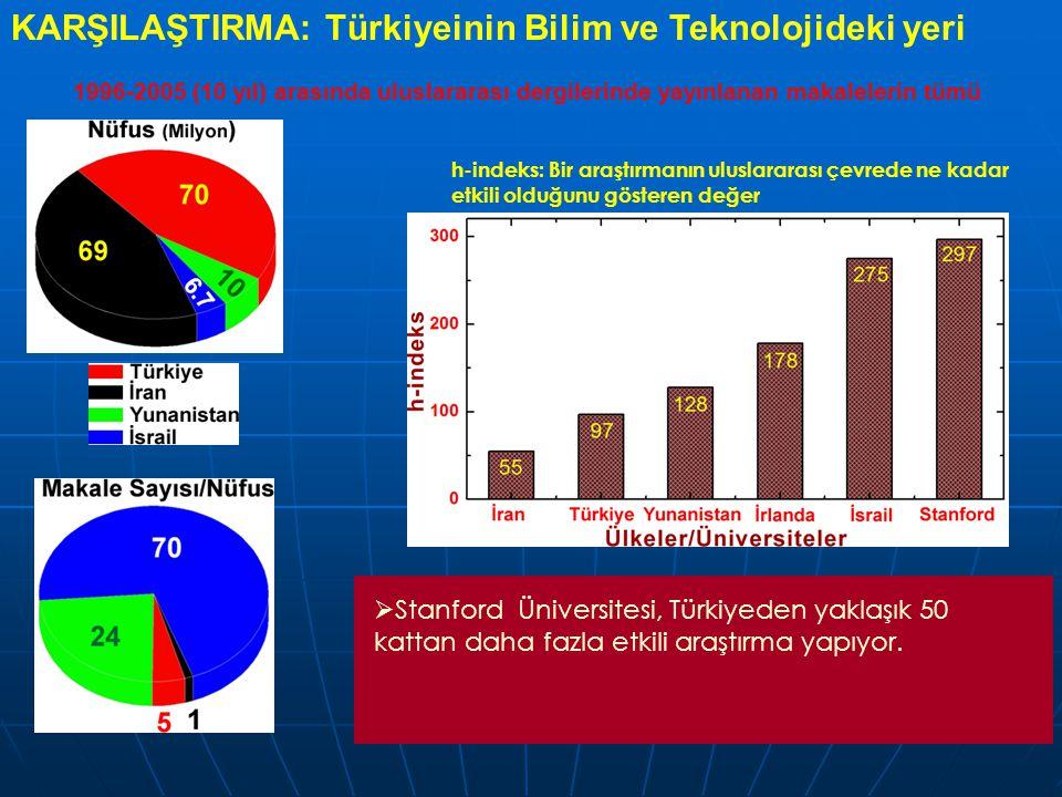 KARŞILAŞTIRMA: Türkiyeinin Bilim ve Teknolojideki yeri