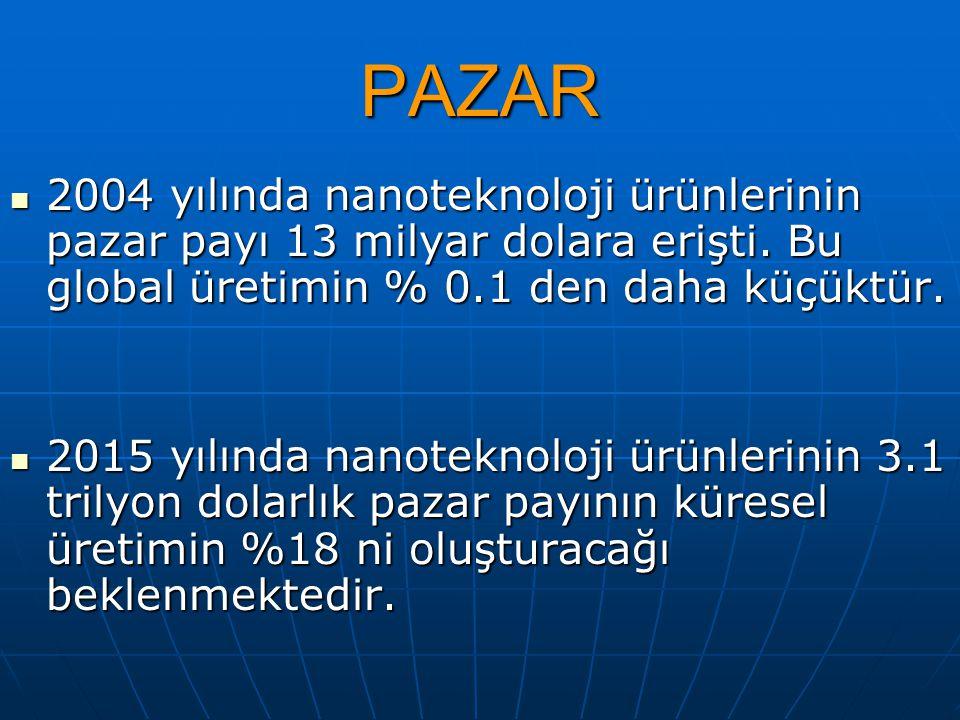 PAZAR 2004 yılında nanoteknoloji ürünlerinin pazar payı 13 milyar dolara erişti. Bu global üretimin % 0.1 den daha küçüktür.
