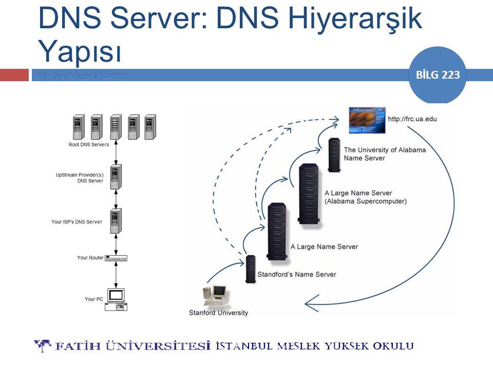 DNS Server: DNS Hiyerarşik Yapısı
