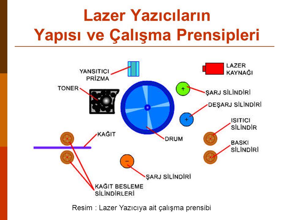 Lazer Yazıcıların Yapısı ve Çalışma Prensipleri