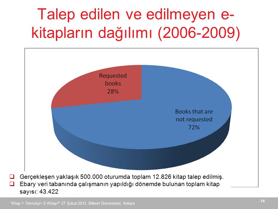 Talep edilen ve edilmeyen e-kitapların dağılımı (2006-2009)