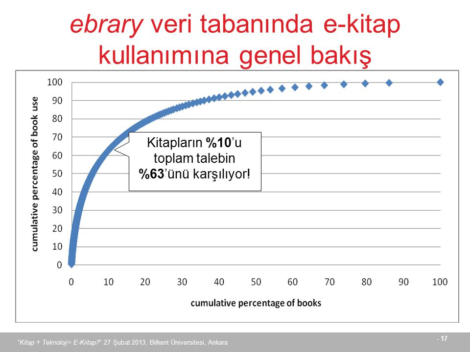 ebrary veri tabanında e-kitap kullanımına genel bakış